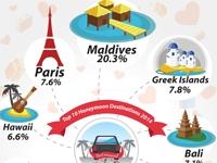 Малдивите са най-мечтаната дестинация за меден месец според проучване на Agoda.com