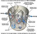 Биологични пречиствателни системи за отпадни води  Envi pur